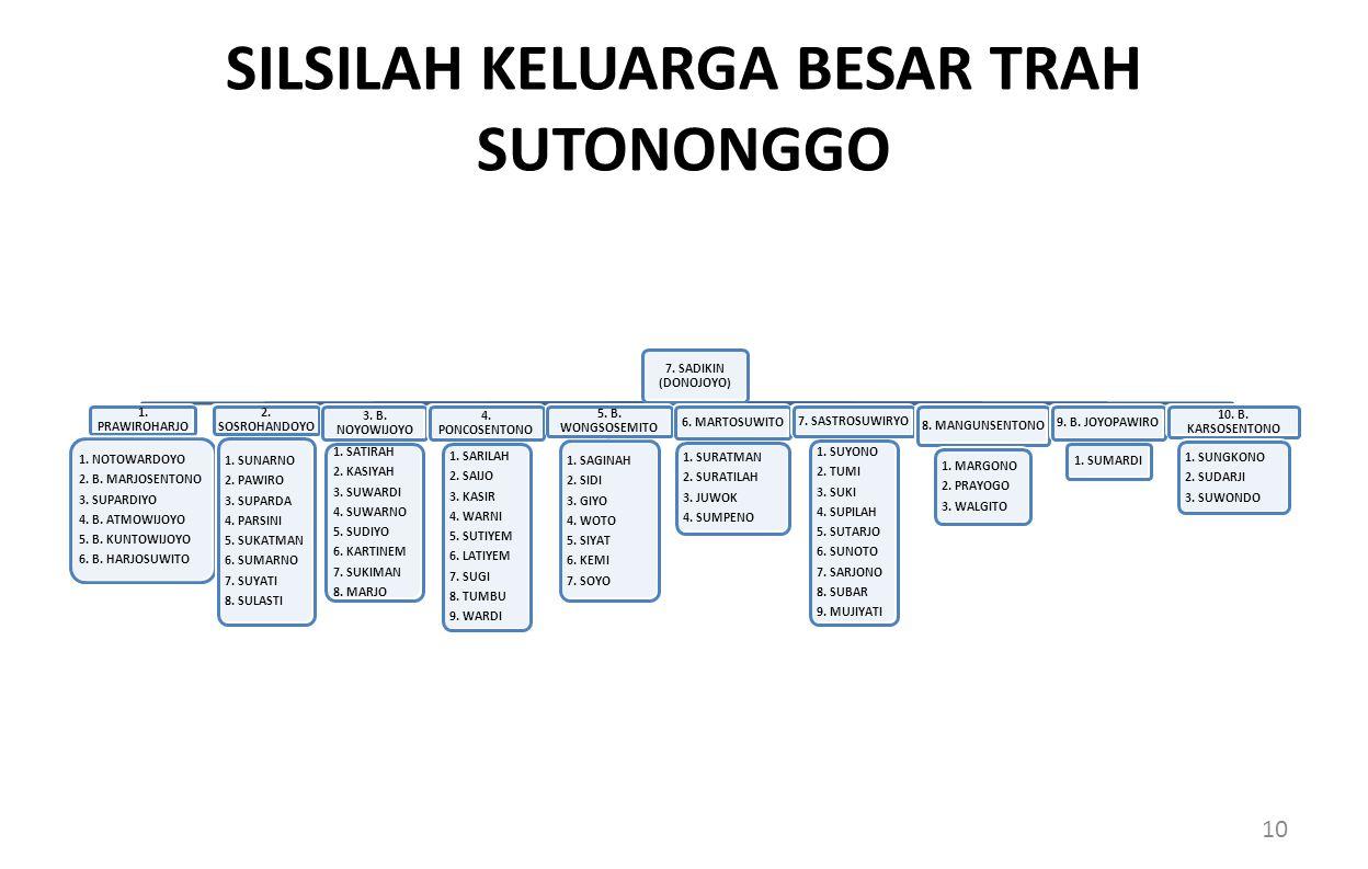 SILSILAH KELUARGA BESAR TRAH SUTONONGGO 7.SADIKIN (DONOJOYO) 1.