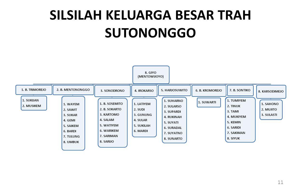 SILSILAH KELUARGA BESAR TRAH SUTONONGGO 8.GIYO (MENTOWIJOYO) 1.