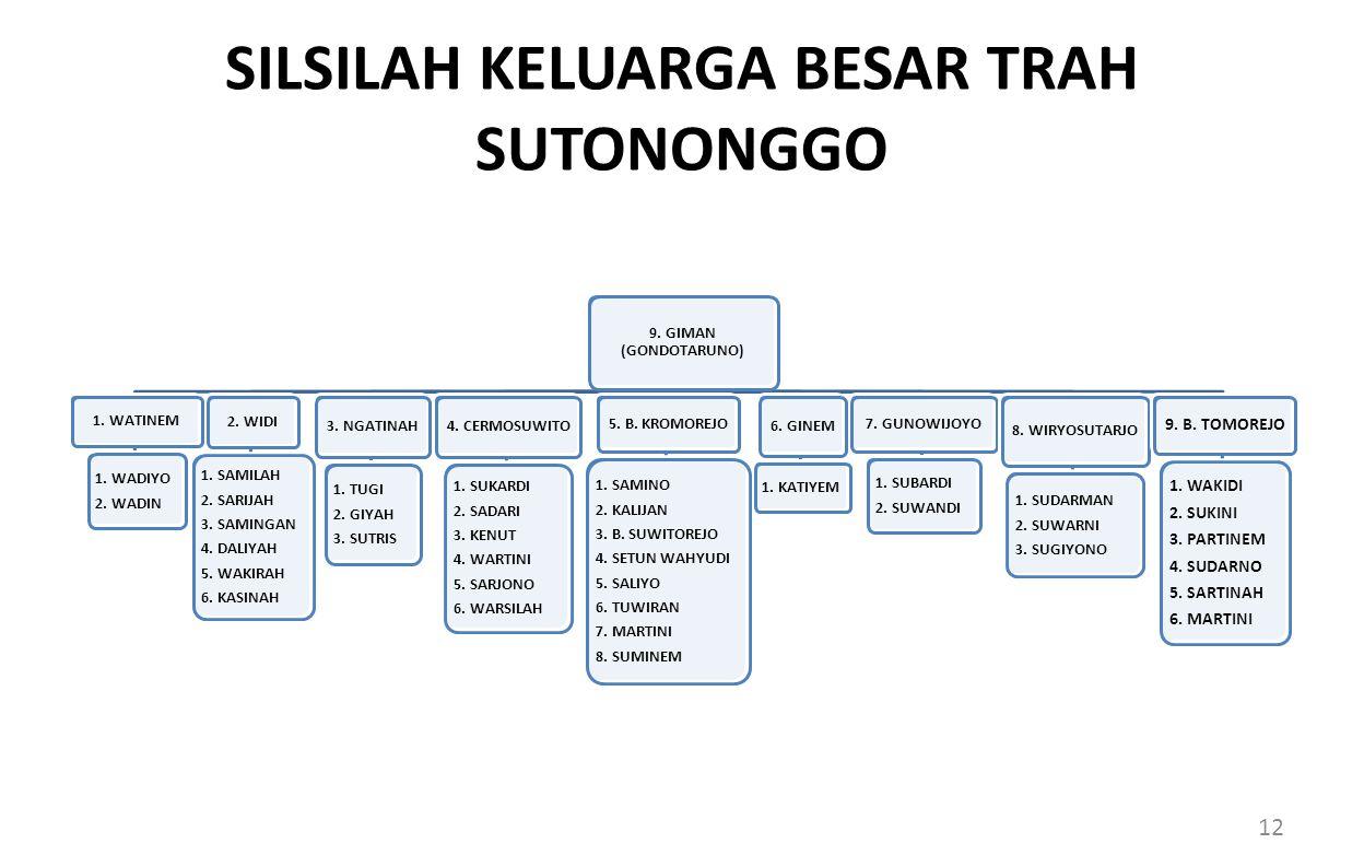 SILSILAH KELUARGA BESAR TRAH SUTONONGGO 9.GIMAN (GONDOTARUNO) 1.