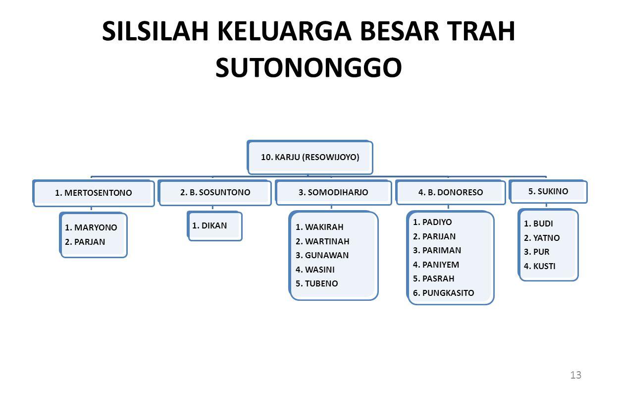 SILSILAH KELUARGA BESAR TRAH SUTONONGGO 10.KARJU (RESOWIJOYO) 1.