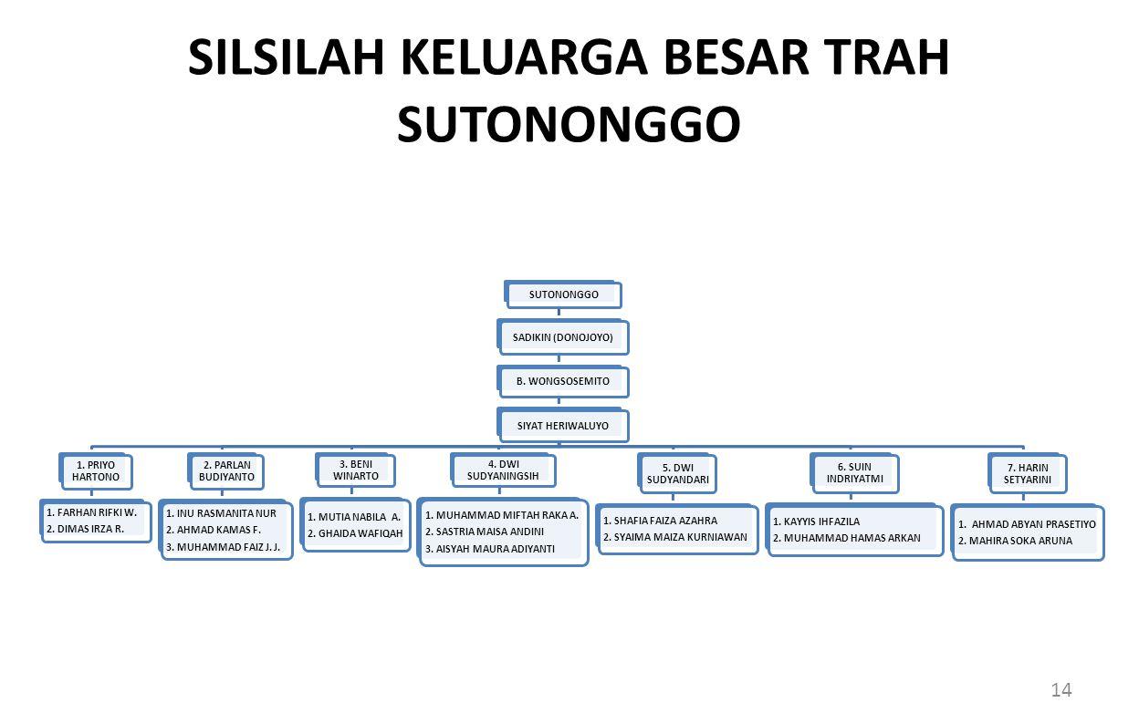 SILSILAH KELUARGA BESAR TRAH SUTONONGGO SUTONONGGO SADIKIN (DONOJOYO) B.