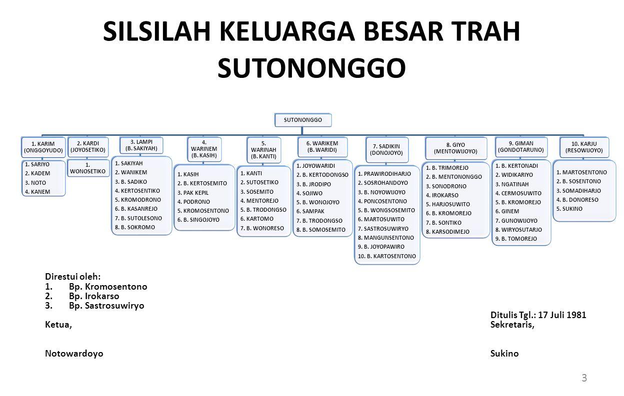 SILSILAH KELUARGA BESAR TRAH SUTONONGGO 1.KARIM (ONGGOYUDO) 1.