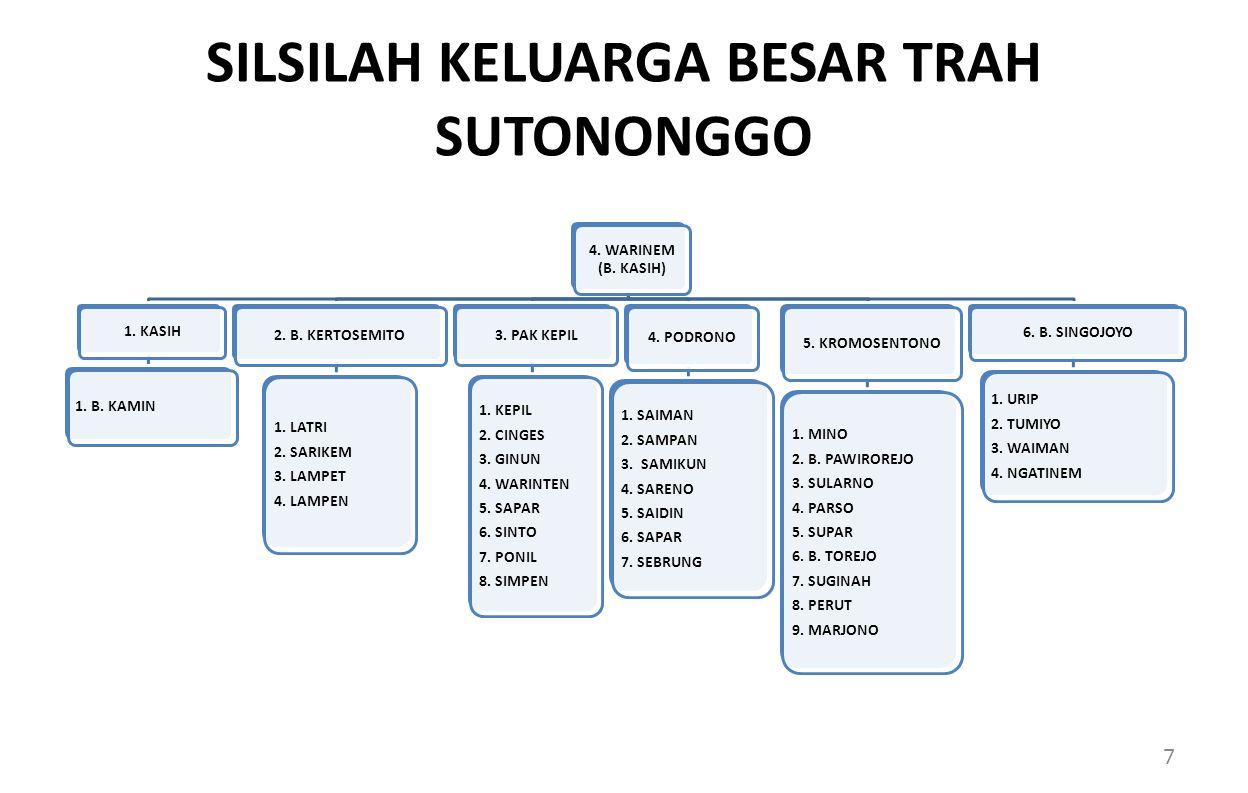 SILSILAH KELUARGA BESAR TRAH SUTONONGGO 4.WARINEM (B.