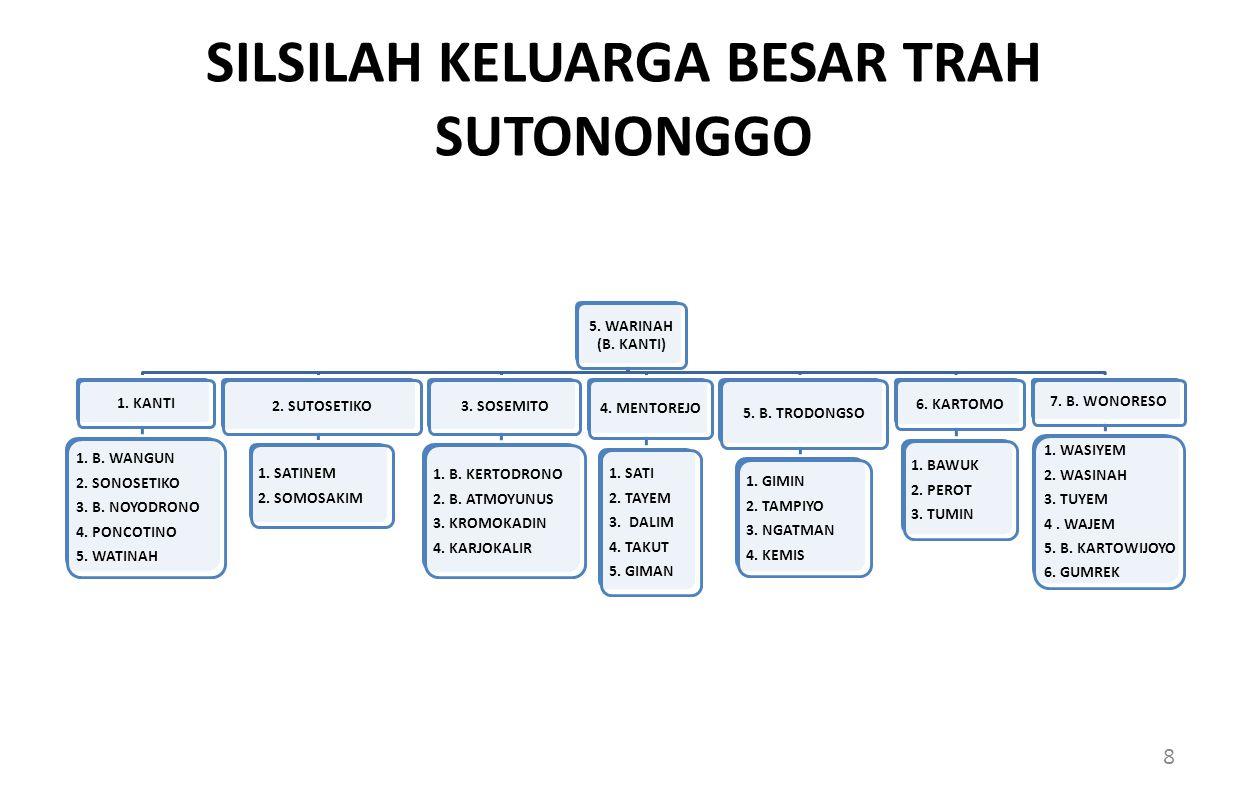 SILSILAH KELUARGA BESAR TRAH SUTONONGGO 5.WARINAH (B.