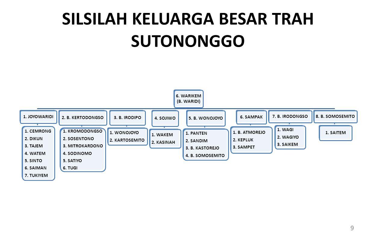 SILSILAH KELUARGA BESAR TRAH SUTONONGGO 6.WARIKEM (B.