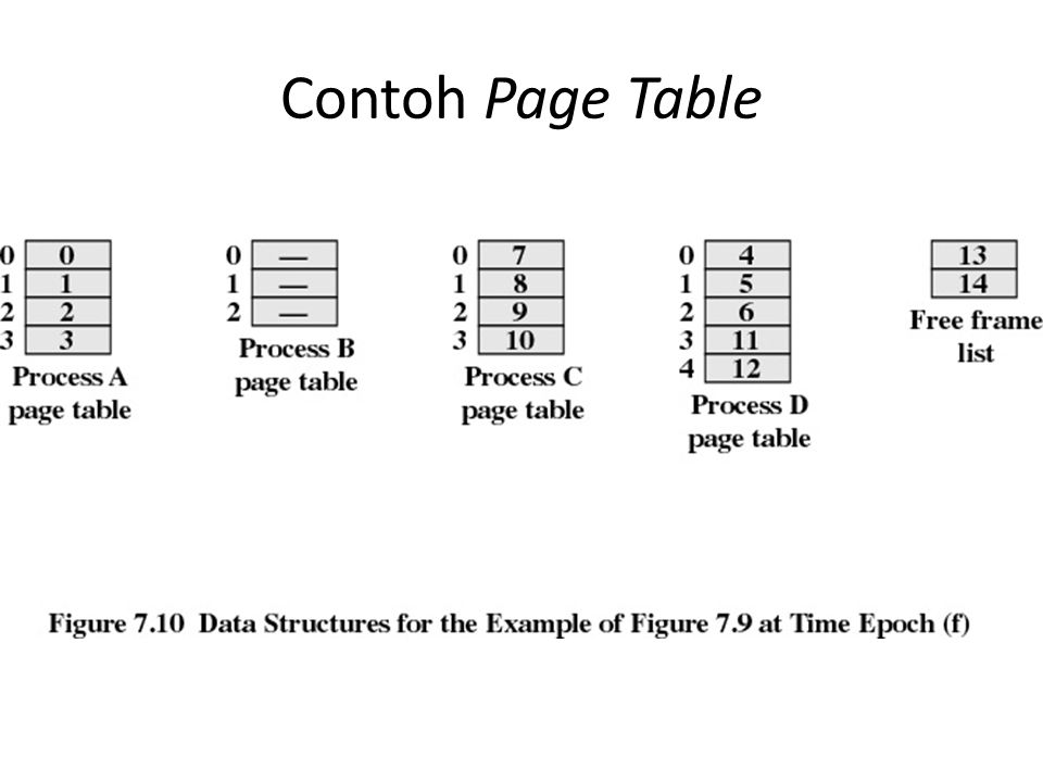 Contoh Page Table