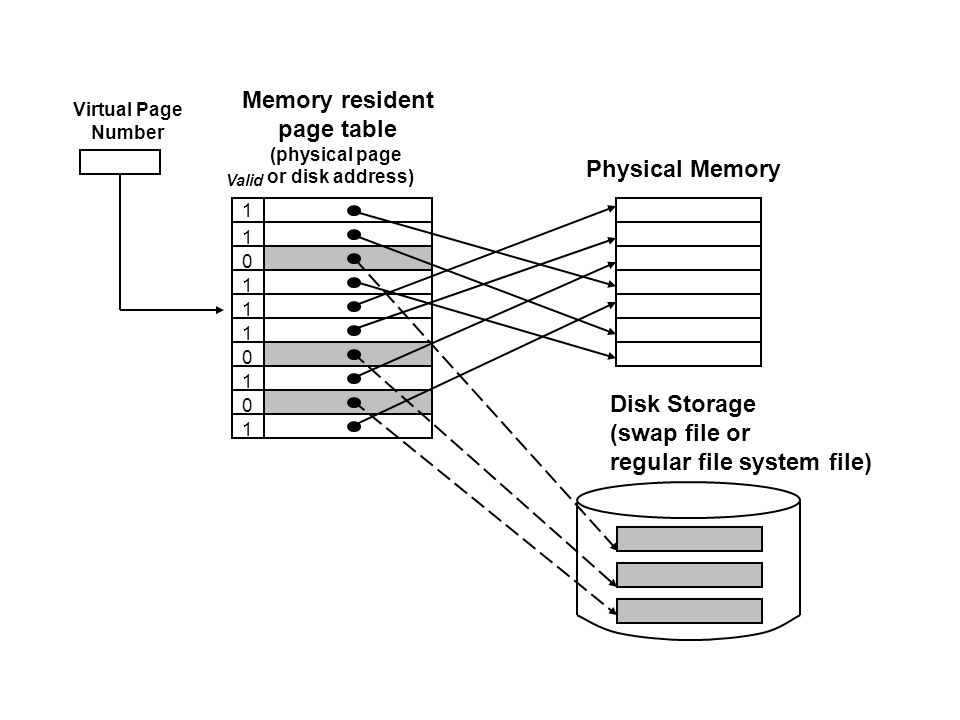 Memory resident page table (physical page or disk address) Physical Memory Disk Storage (swap file or regular file system file) Valid 1 1 1 1 1 1 1 0 0 0 Virtual Page Number