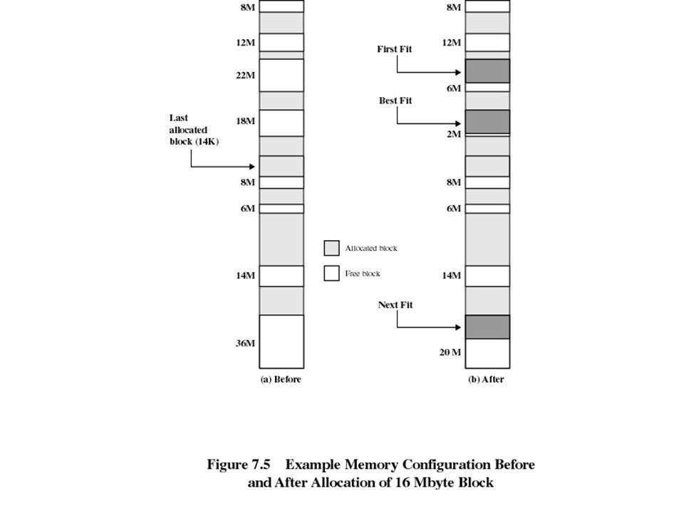 Buddy System Keseluruhan ruang yang tersedia diperlakukan sebagai single block 2 U Jika sebuah permintaan ukuran seperti 2 U-1 < s <= 2 U, keseluruhan block dialokasikan – Jika tidak block dibagi (split) kedalam dua bagian yang sama – Proses melanjutkan sampai block terkecil lebih besar atau sama dengan yang dihasilkan