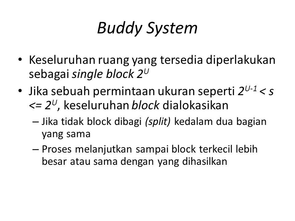 Buddy System Keseluruhan ruang yang tersedia diperlakukan sebagai single block 2 U Jika sebuah permintaan ukuran seperti 2 U-1 < s <= 2 U, keseluruhan