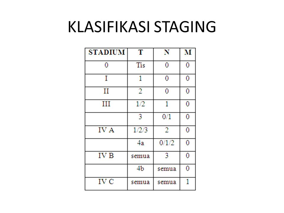 KLASIFIKASI STAGING