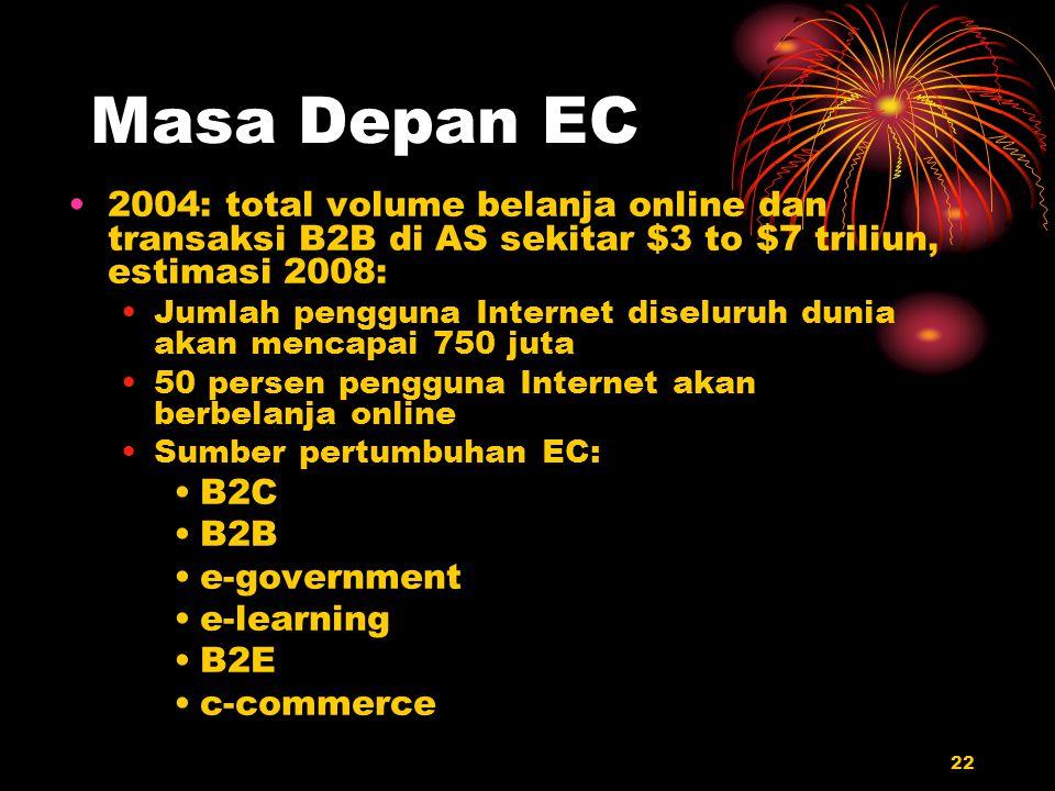 22 Masa Depan EC 2004: total volume belanja online dan transaksi B2B di AS sekitar $3 to $7 triliun, estimasi 2008: Jumlah pengguna Internet diseluruh