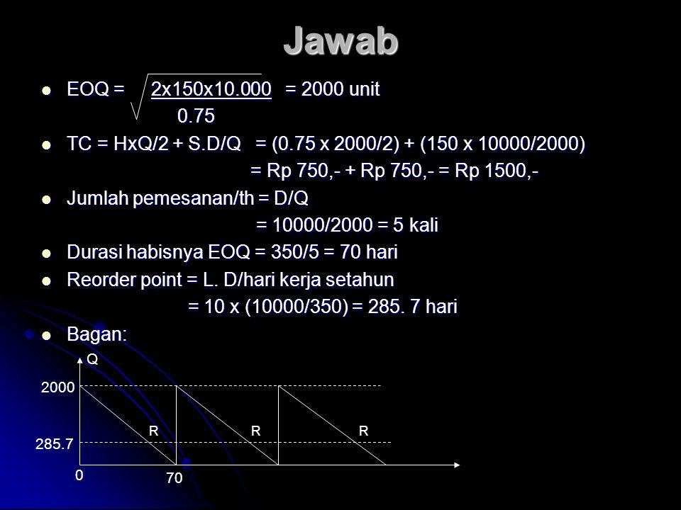 Jawab EOQ = 2x150x10.000 = 2000 unit EOQ = 2x150x10.000 = 2000 unit0.75 TC = HxQ/2 + S.D/Q = (0.75 x 2000/2) + (150 x 10000/2000) TC = HxQ/2 + S.D/Q =