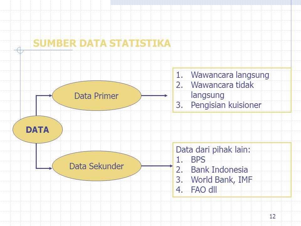 12 SUMBER DATA STATISTIKA DATA Data Primer 1.Wawancara langsung 2.Wawancara tidak langsung 3.Pengisian kuisioner Data Sekunder Data dari pihak lain: 1