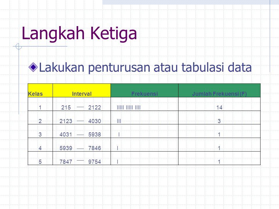 Langkah Ketiga Lakukan penturusan atau tabulasi data KelasIntervalFrekuensiJumlah Frekuensi (F) 12152122 IIIII IIIII IIII14 221234030 III3 340315938 I