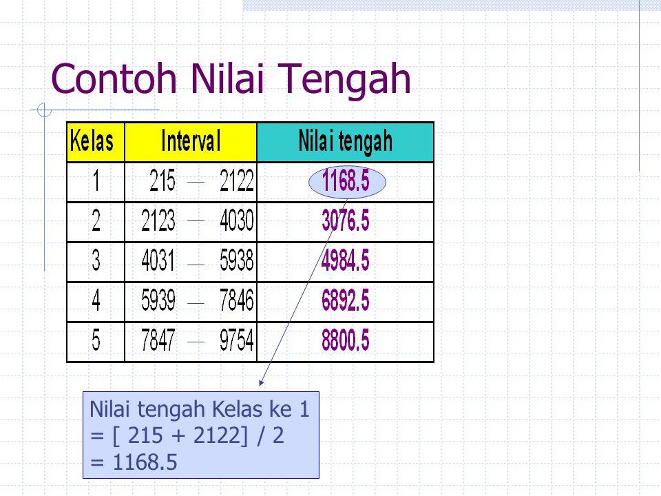 Contoh Nilai Tengah Nilai tengah Kelas ke 1 = [ 215 + 2122] / 2 = 1168.5