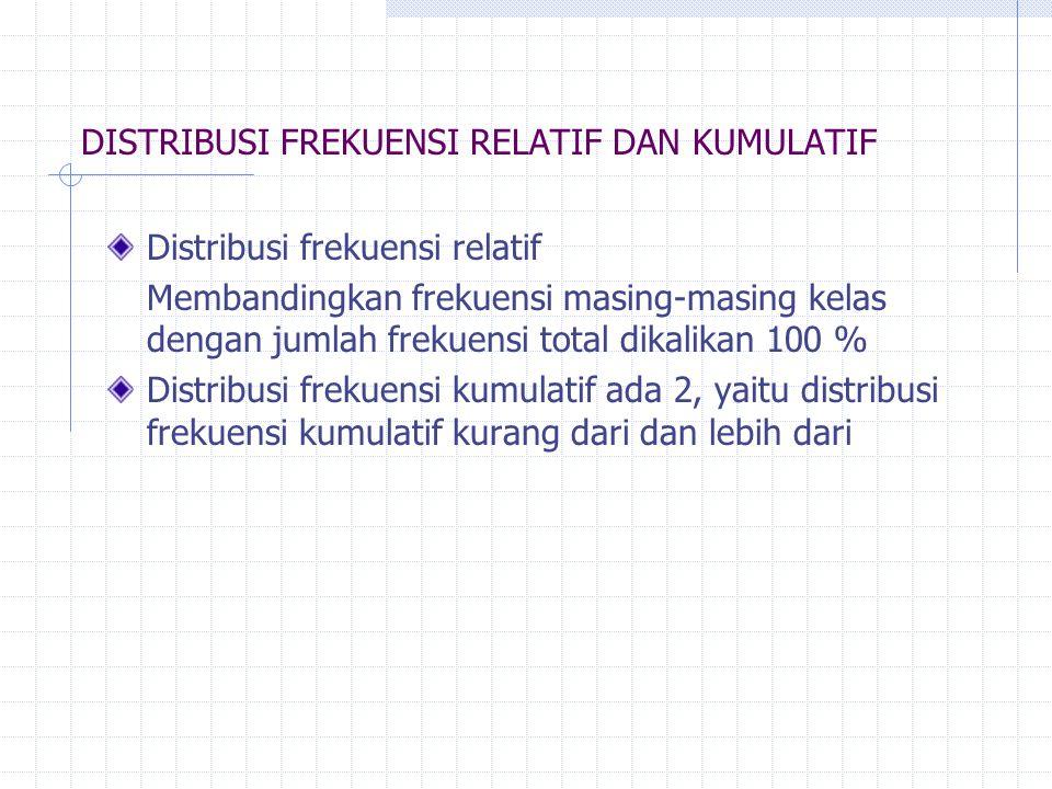 DISTRIBUSI FREKUENSI RELATIF DAN KUMULATIF Distribusi frekuensi relatif Membandingkan frekuensi masing-masing kelas dengan jumlah frekuensi total dika