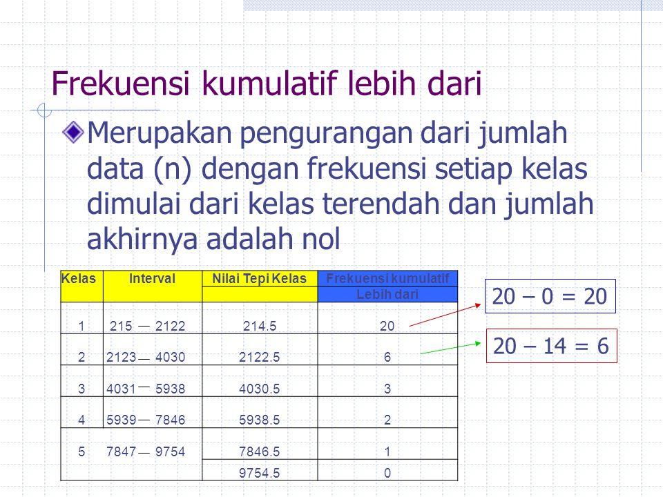 Frekuensi kumulatif lebih dari Merupakan pengurangan dari jumlah data (n) dengan frekuensi setiap kelas dimulai dari kelas terendah dan jumlah akhirny