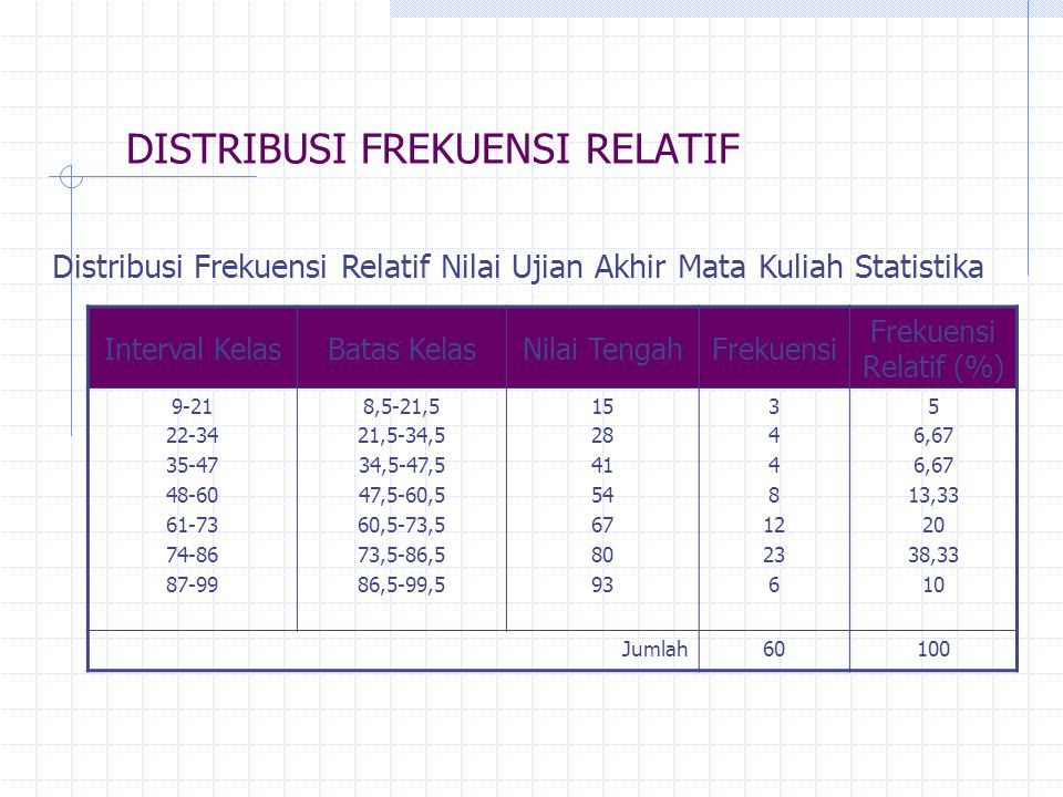DISTRIBUSI FREKUENSI RELATIF Interval KelasBatas KelasNilai TengahFrekuensi Frekuensi Relatif (%) 9-21 22-34 35-47 48-60 61-73 74-86 87-99 8,5-21,5 21