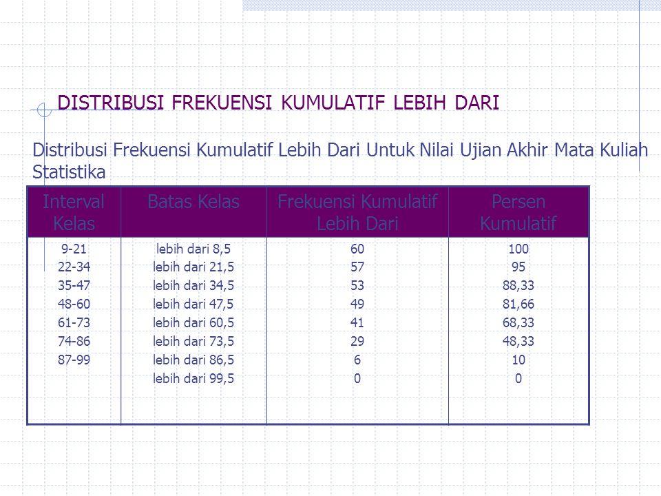 DISTRIBUSI FREKUENSI KUMULATIF LEBIH DARI Interval Kelas Batas KelasFrekuensi Kumulatif Lebih Dari Persen Kumulatif 9-21 22-34 35-47 48-60 61-73 74-86