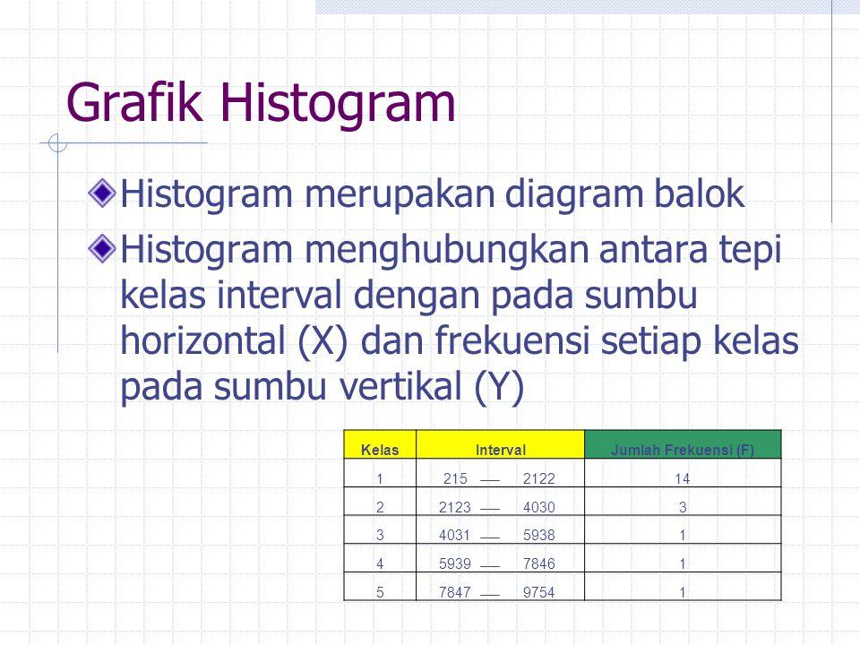Grafik Histogram Histogram merupakan diagram balok Histogram menghubungkan antara tepi kelas interval dengan pada sumbu horizontal (X) dan frekuensi s