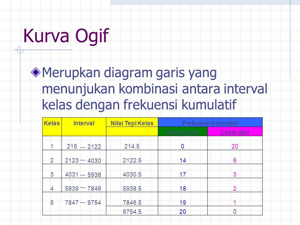 Kurva Ogif Merupkan diagram garis yang menunjukan kombinasi antara interval kelas dengan frekuensi kumulatif KelasIntervalNilai Tepi KelasFrekuensi ku