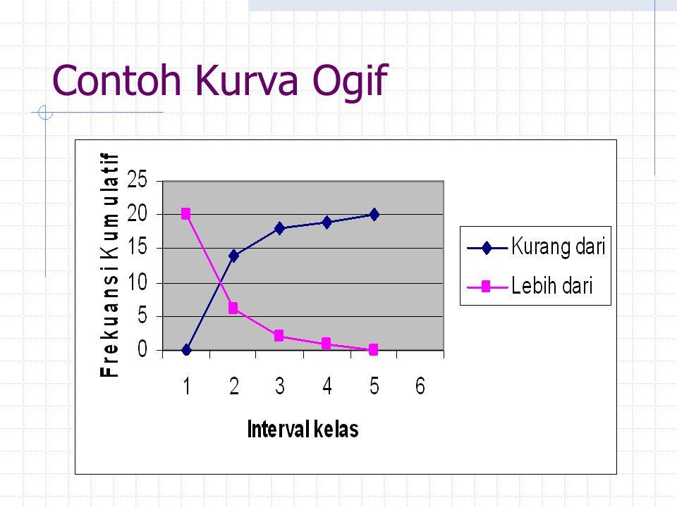 Contoh Kurva Ogif