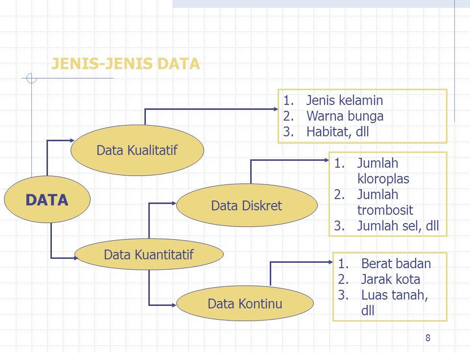 8 JENIS-JENIS DATA DATA Data Kualitatif Data Kuantitatif Data Diskret Data Kontinu 1.Jenis kelamin 2.Warna bunga 3.Habitat, dll 1.Jumlah kloroplas 2.J