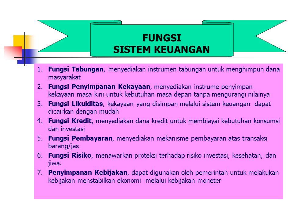 1 Pembiayaan Langsung (Direct Finance) Terjadi jika Penabung (Unit Surplus) bertemu langsung dengan peminjam dana untuk mempertukarkan dana dengan asset finansial.