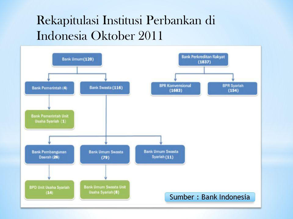 Rekapitulasi Institusi Perbankan di Indonesia Oktober 2011 Sumber : Bank Indonesia