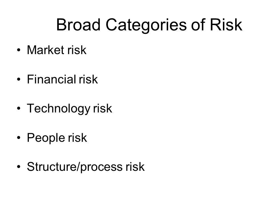 Broad Categories of Risk Market risk Financial risk Technology risk People risk Structure/process risk