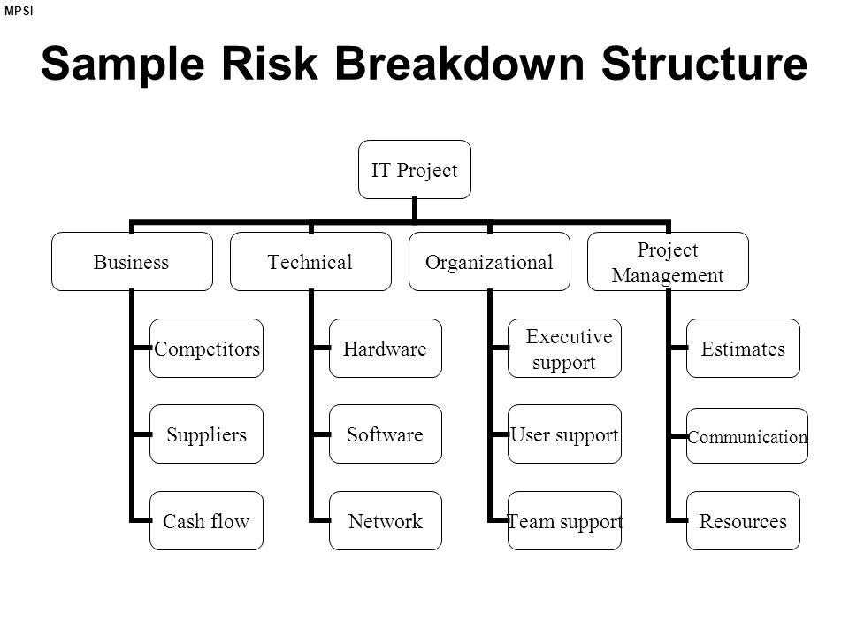 MPSI Sample Risk Breakdown Structure IT Project Business Competitors Suppliers Cash flow Technical Hardware Software Network Organizational Executive support User support Team support Project Management Estimates Communication Resources