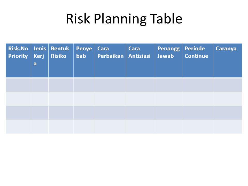 Risk Planning Table Risk.No Priority Jenis Kerj a Bentuk Risiko Penye bab Cara Perbaikan Cara Antisiasi Penangg Jawab Periode Continue Caranya