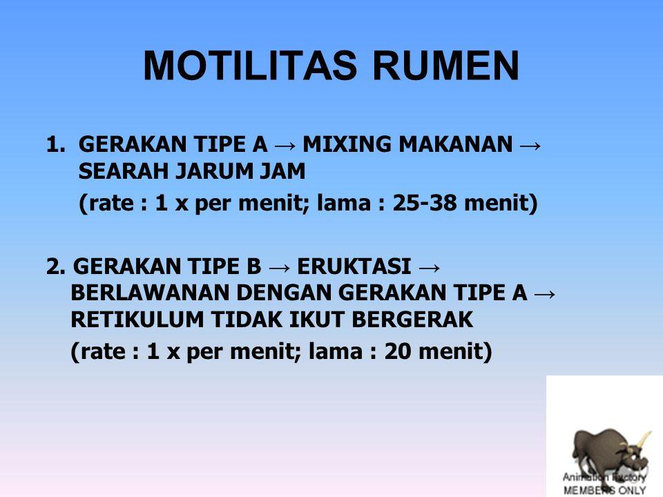 MOTILITAS RUMEN 1.GERAKAN TIPE A → MIXING MAKANAN → SEARAH JARUM JAM (rate : 1 x per menit; lama : 25-38 menit) 2. GERAKAN TIPE B → ERUKTASI → BERLAWA
