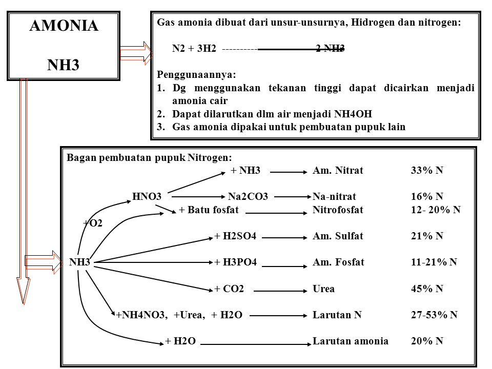 AMONIA NH3 Gas amonia dibuat dari unsur-unsurnya, Hidrogen dan nitrogen: N2 + 3H2 ------------------------ 2 NH3 Penggunaannya: 1. Dg menggunakan teka
