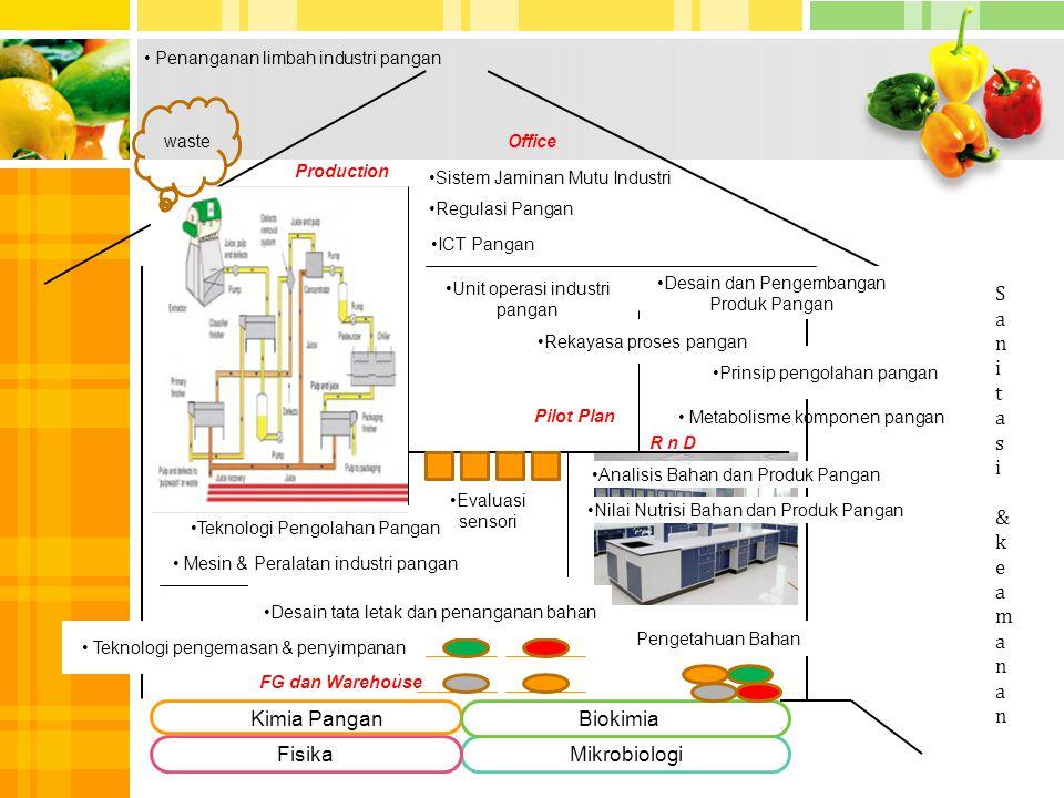 Unit operasi industri pangan Sistem Jaminan Mutu Industri Regulasi Pangan ICT Pangan 1 Kimia PanganBiokimia FisikaMikrobiologi Pengetahuan Bahan Anali