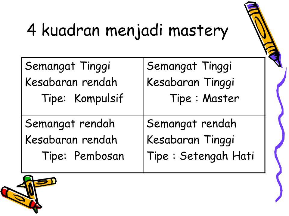 4 kuadran menjadi mastery Semangat Tinggi Kesabaran rendah Tipe: Kompulsif Semangat Tinggi Kesabaran Tinggi Tipe : Master Semangat rendah Kesabaran re