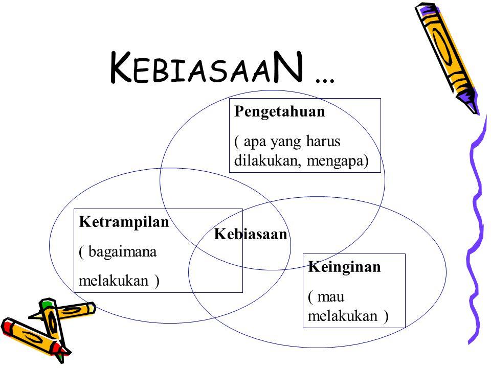 K EBIASAA N... Kebiasaan Pengetahuan ( apa yang harus dilakukan, mengapa) Ketrampilan ( bagaimana melakukan ) Keinginan ( mau melakukan )