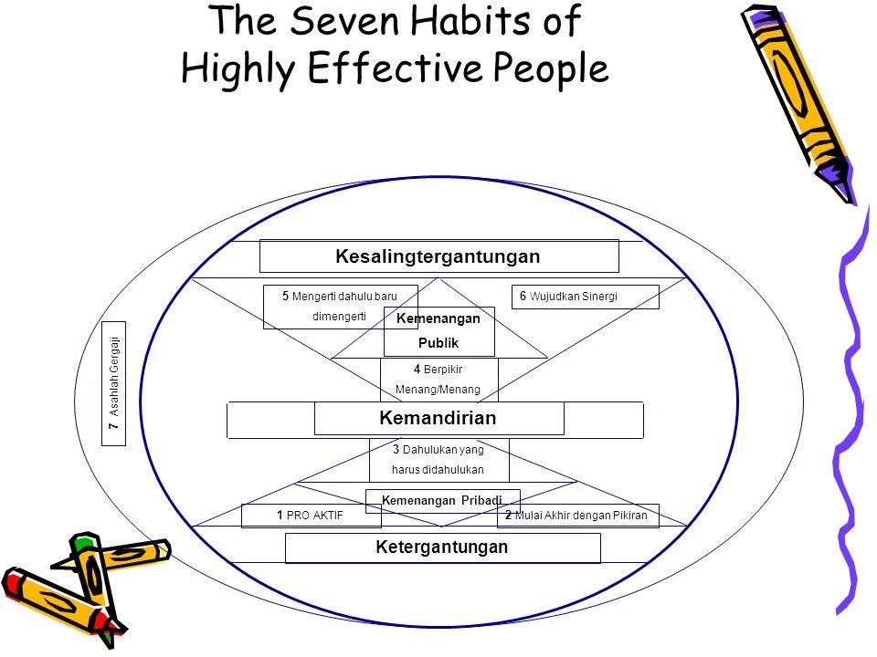 The Seven Habits of Highly Effective People Kesalingtergantungan 5 Mengerti dahulu baru dimengerti 6 Wujudkan Sinergi Kemenangan Publik 4 Berpikir Men