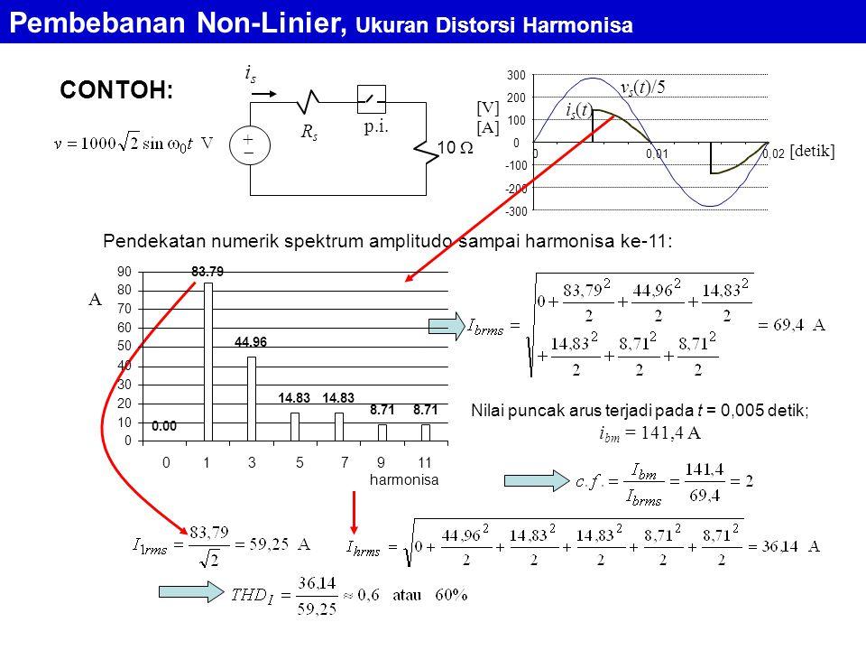 CONTOH: isis 10  +  p.i. RsRs is(t)is(t) v s (t)/5 [V] [A] [detik] -300 -200 -100 0 100 200 300 00,010,02 Pendekatan numerik spektrum amplitudo samp