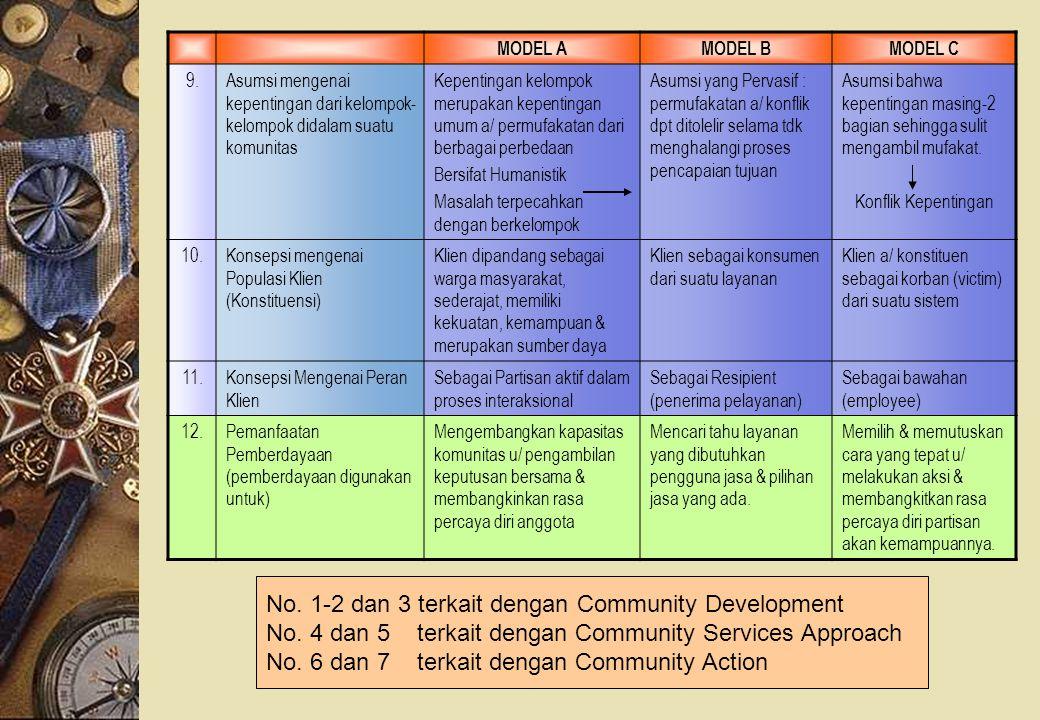 MODEL AMODEL BMODEL C 9.Asumsi mengenai kepentingan dari kelompok- kelompok didalam suatu komunitas Kepentingan kelompok merupakan kepentingan umum a/
