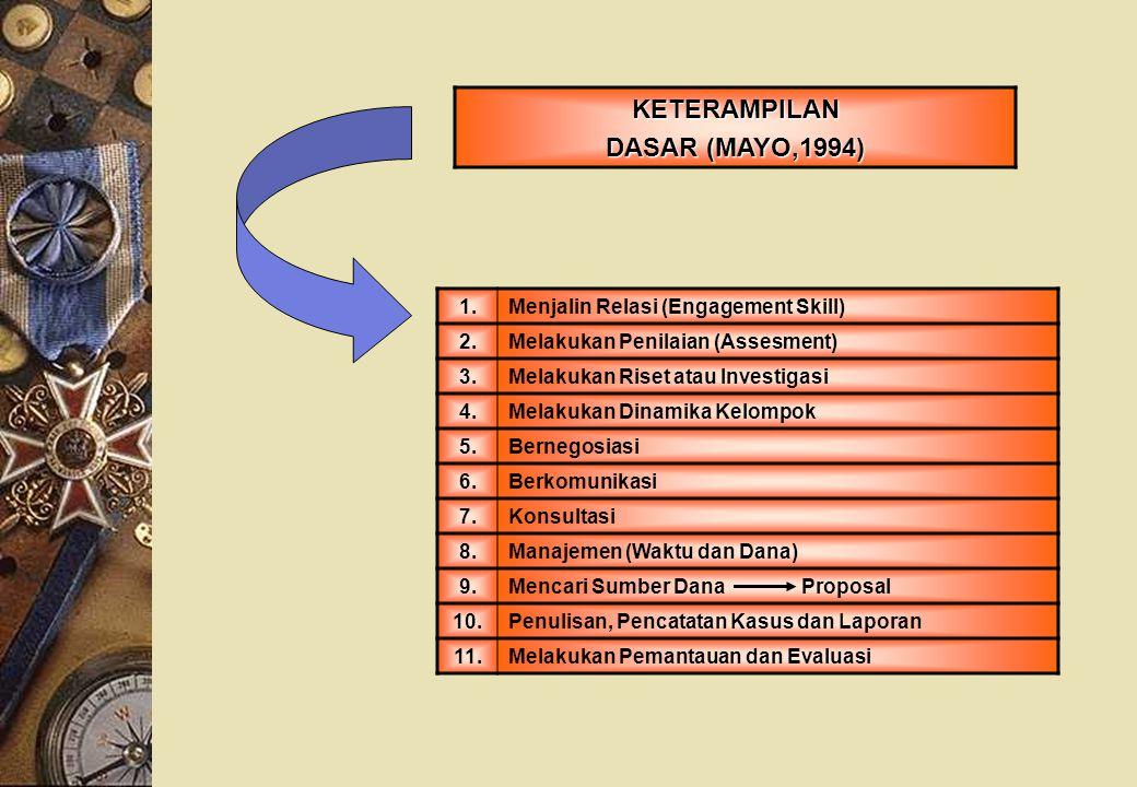 1.Menjalin Relasi (Engagement Skill) 2.Melakukan Penilaian (Assesment) 3.Melakukan Riset atau Investigasi 4.Melakukan Dinamika Kelompok 5.Bernegosiasi
