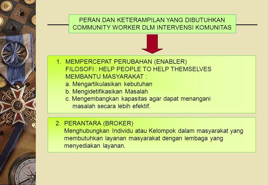 1.MEMPERCEPAT PERUBAHAN (ENABLER) FILOSOFI : HELP PEOPLE TO HELP THEMSELVES MEMBANTU MASYARAKAT : a. Mengartikulasikan kebutuhan b. Mengidetifikasikan