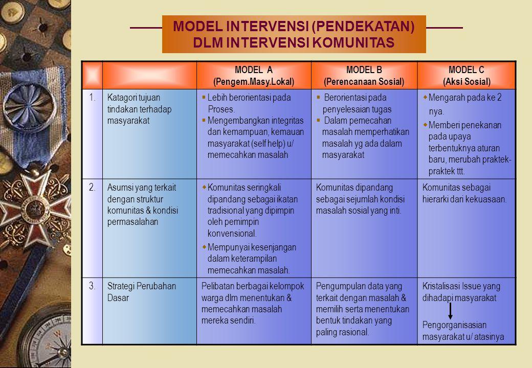 MODEL INTERVENSI (PENDEKATAN) DLM INTERVENSI KOMUNITAS MODEL A (Pengem.Masy.Lokal) MODEL B (Perencanaan Sosial) MODEL C (Aksi Sosial) 1.Katagori tujua