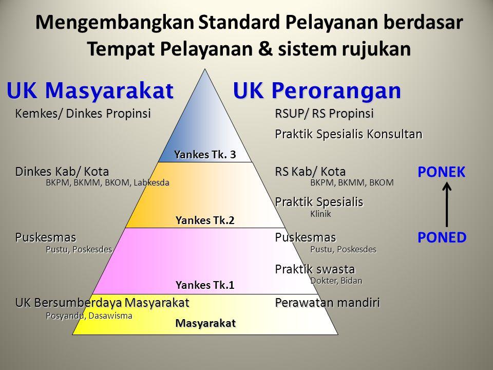Mengembangkan Standard Pelayanan berdasar Tempat Pelayanan & sistem rujukan Masyarakat Yankes Tk.1 Yankes Tk.2 Yankes Tk. 3 UK Masyarakat UK Peroranga