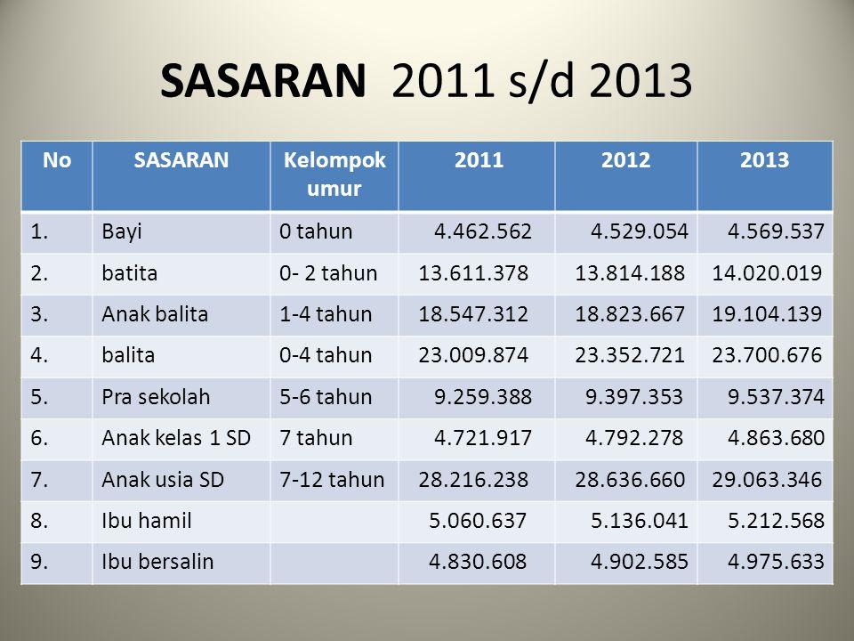 SASARAN 2011 s/d 2013 NoSASARANKelompok umur 201120122013 1.Bayi0 tahun 4.462.562 4.529.054 4.569.537 2.batita0- 2 tahun 13.611.378 13.814.188 14.020.
