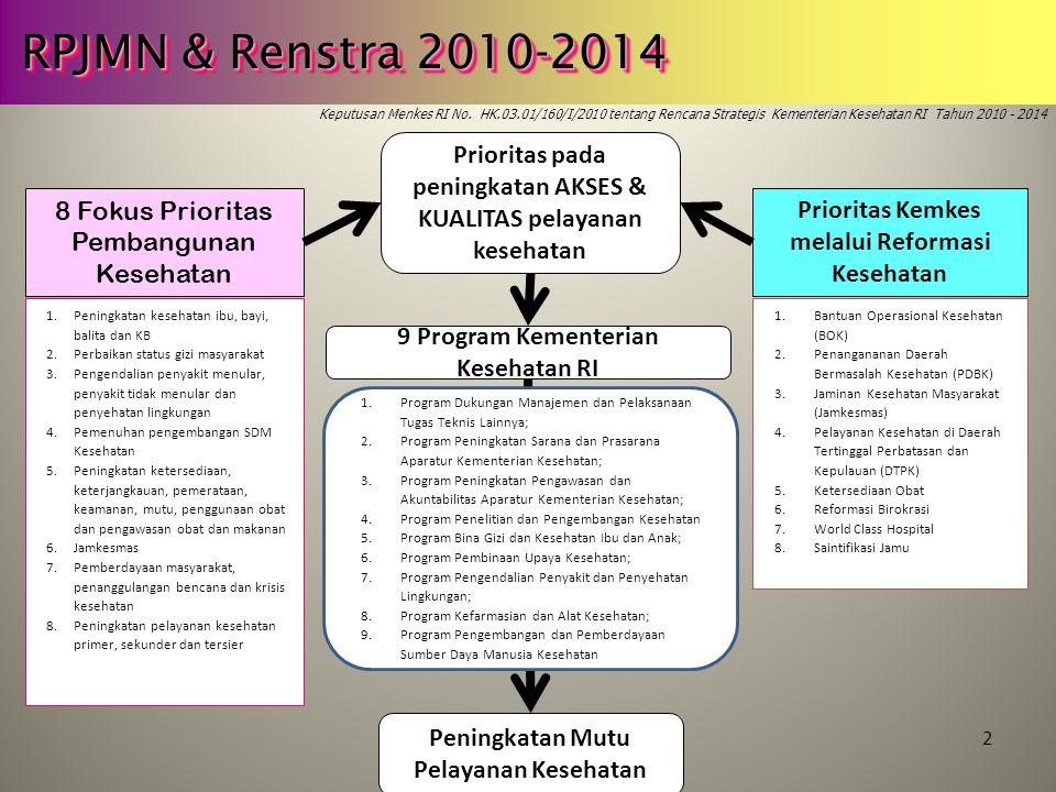 2 RPJMN & Renstra 2010-2014 Keputusan Menkes RI No. HK.03.01/160/I/2010 tentang Rencana Strategis Kementerian Kesehatan RI Tahun 2010 - 2014 Prioritas