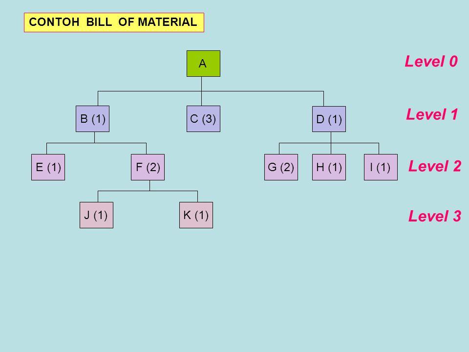 A B (1)C (3) D (1) F (2)E (1) J (1)K (1) G (2)I (1)H (1) Level 0 Level 1 Level 2 Level 3 CONTOH BILL OF MATERIAL