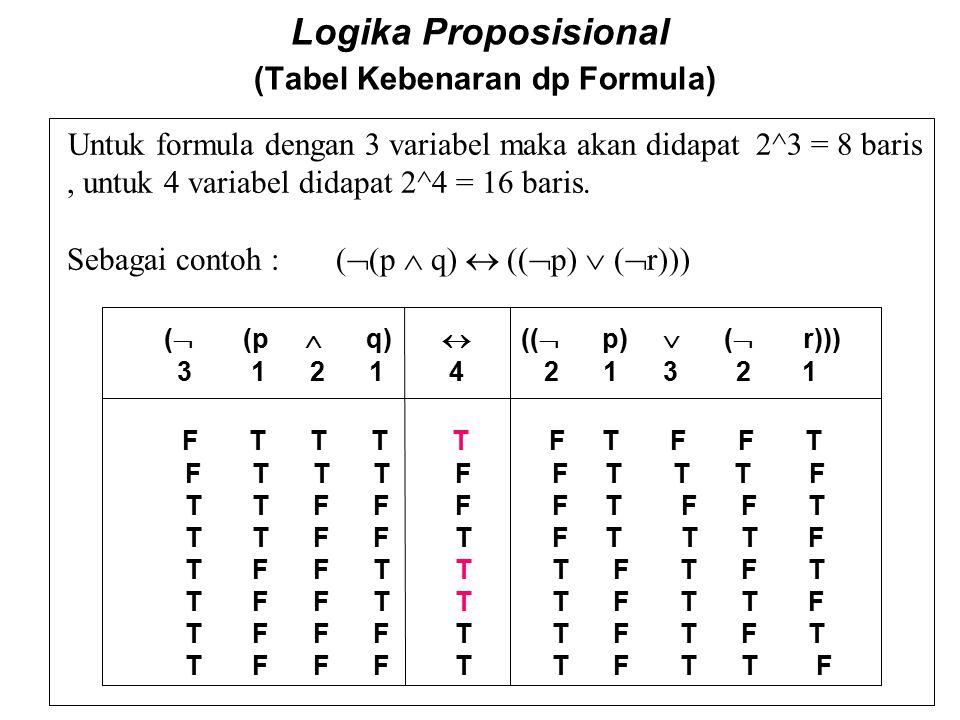 Logika Proposisional (Tabel Kebenaran dp Formula) Untuk formula dengan 3 variabel maka akan didapat 2^3 = 8 baris, untuk 4 variabel didapat 2^4 = 16 b