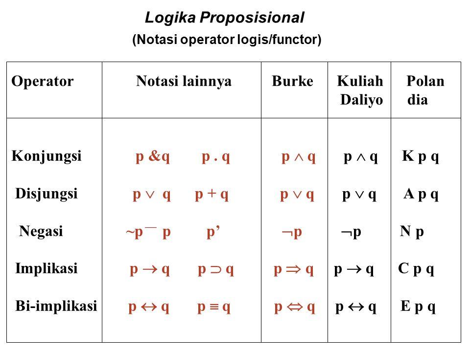 Logika Proposisional (Tabel Kebenaran dp Formula) Bagaimana membangun tabel kebenaran : Satu tabel kebenaran dapat ditentukan dengan mengambil setiap kombinasi yang mungkin daripada nilai kebenaran daripada semua variabel yang terlibat dan kemudian mengevaluasi efek daripada se tiap operator Sebagai contoh : ((  p)  q) p q  p ((  p)  q) T T F T T F F F F T T T F F T T