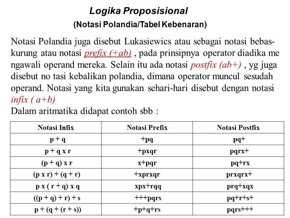 Logika Proposisional (Tabel Kebenaran dp Formula) Untuk bentuk yang lebih komplek adalah : (  (p  q)  ((  p)  (  q))) Urutan evaluasinya menjadi : (  (p  q)  ((  p)  (  q))) 3 1 2 1 4 2 1 3 2 1 F T T T T F T F F T T T F F T F T T T F T F F T T T F T F T T F F F T T F T T F